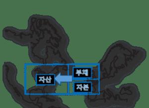 재무상태표 지도