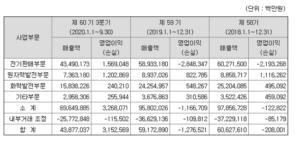 한국전력공사 - 사업부문