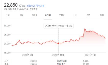 한국전력공사 주가